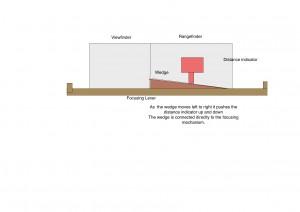 210 Rangfinder mechanism